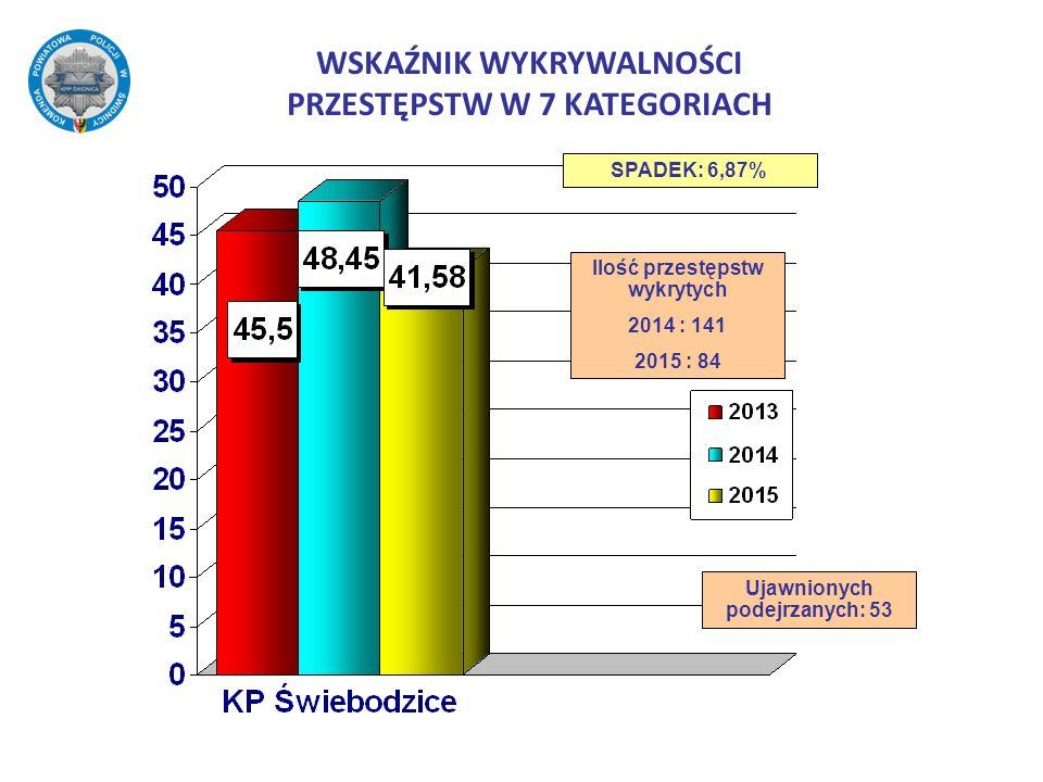 WSKAŹNIK WYKRYWALNOŚCI PRZESTĘPSTW W 7 KATEGORIACH SPADEK: 6,87% Ilość przestępstw wykrytych 2014 : 141 2015 : 84 Ujawnionych podejrzanych: 53