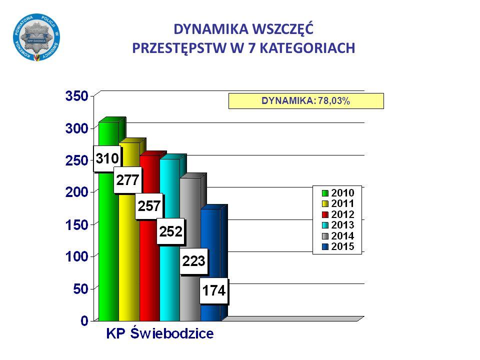 DYNAMIKA WSZCZĘĆ PRZESTĘPSTW W 7 KATEGORIACH DYNAMIKA: 78,03%
