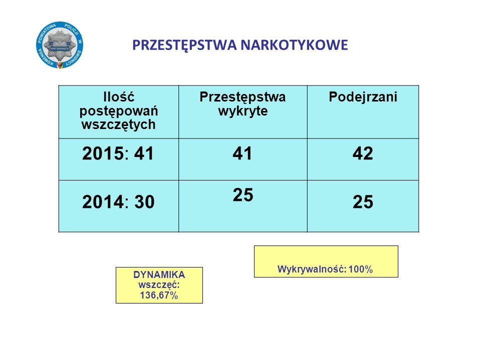 PRZESTĘPSTWA NARKOTYKOWE Ilość postępowań wszczętych Przestępstwa wykryte Podejrzani 2015: 41 2014: 30 41 25 42 25 DYNAMIKA wszczęć: 136,67% Wykrywaln
