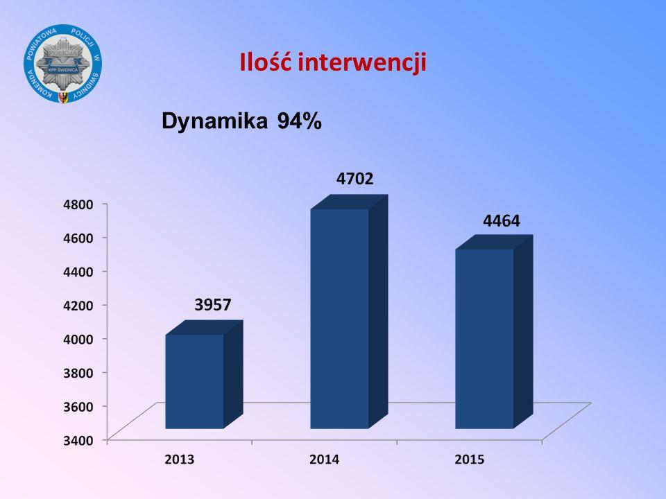 Ilość interwencji Dynamika 94%
