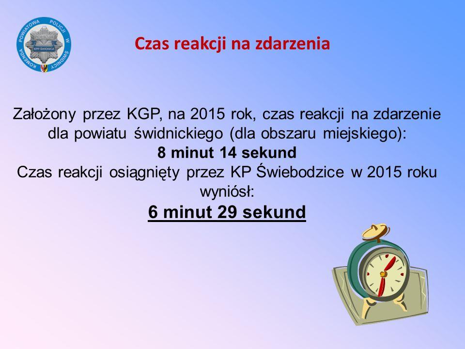 Czas reakcji na zdarzenia Założony przez KGP, na 2015 rok, czas reakcji na zdarzenie dla powiatu świdnickiego (dla obszaru miejskiego): 8 minut 14 sek