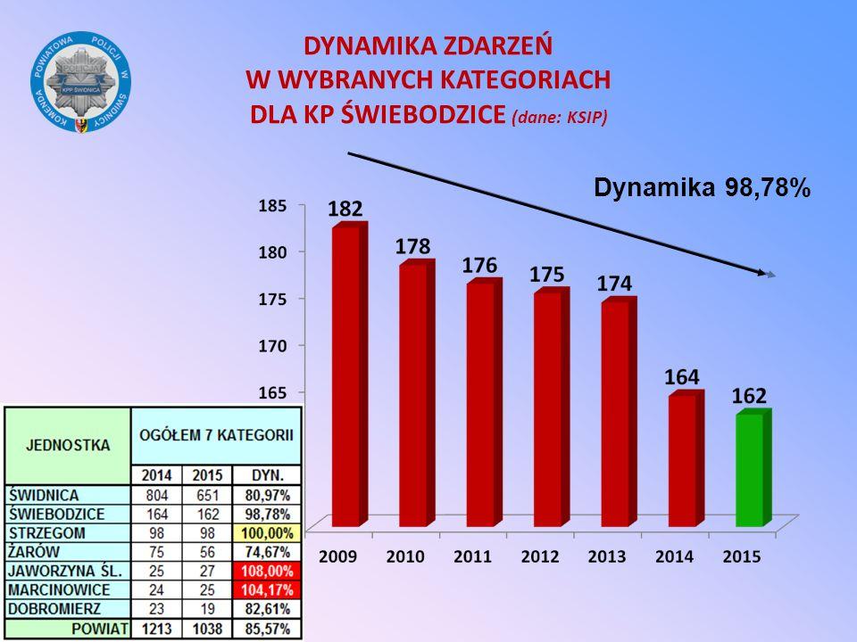 DYNAMIKA ZDARZEŃ W WYBRANYCH KATEGORIACH DLA KP ŚWIEBODZICE (dane: KSIP) (ŹRÓDŁO: BIULETYN KSIP) Dynamika 98,78%
