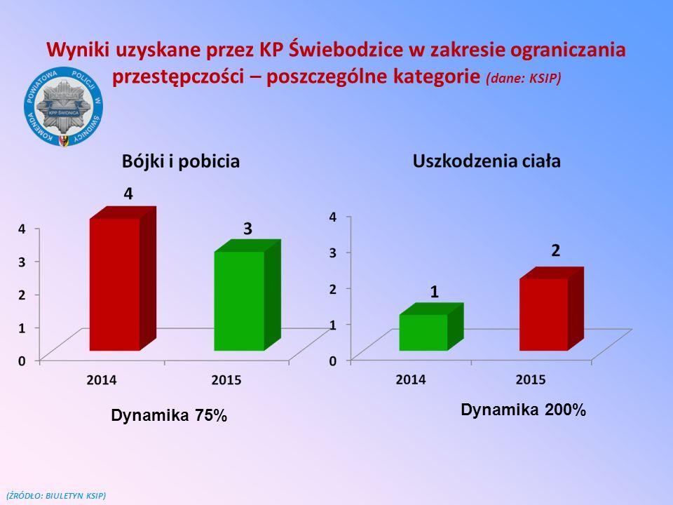 Wyniki uzyskane przez KP Świebodzice w zakresie ograniczania przestępczości – poszczególne kategorie (dane: KSIP) (ŹRÓDŁO: BIULETYN KSIP) Dynamika 75%