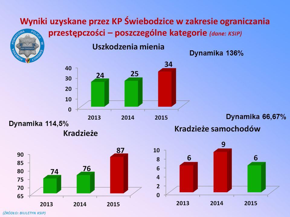 Wyniki uzyskane przez KP Świebodzice w zakresie ograniczania przestępczości – poszczególne kategorie (dane: KSIP) (ŹRÓDŁO: BIULETYN KSIP) Dynamika 136