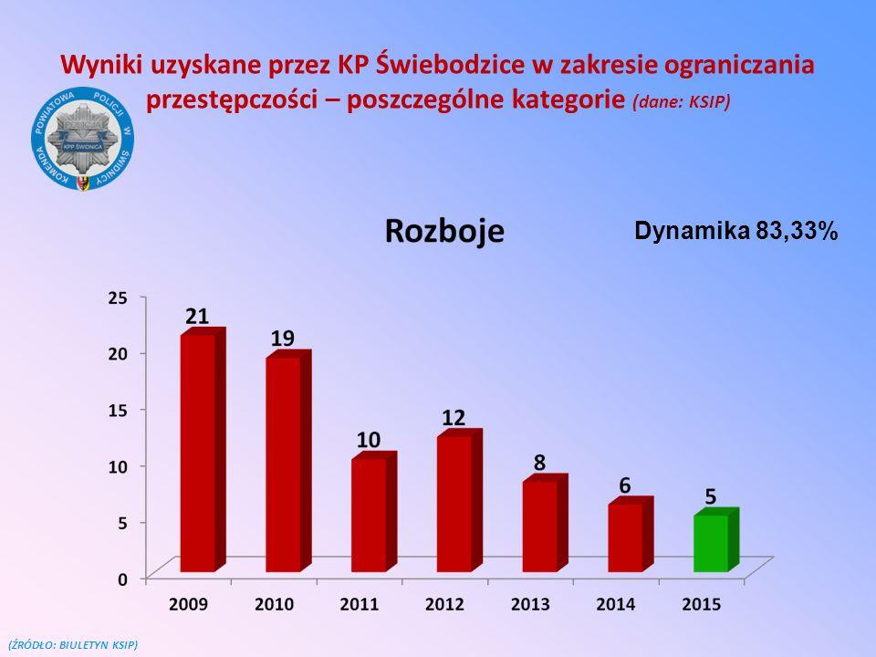 Wyniki uzyskane przez KP Świebodzice w zakresie ograniczania przestępczości – poszczególne kategorie (dane: KSIP) (ŹRÓDŁO: BIULETYN KSIP) Dynamika 83,