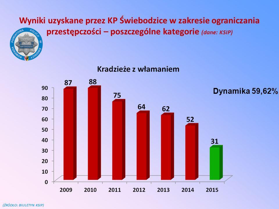 Wyniki uzyskane przez KP Świebodzice w zakresie ograniczania przestępczości – poszczególne kategorie (dane: KSIP) (ŹRÓDŁO: BIULETYN KSIP) Dynamika 59,