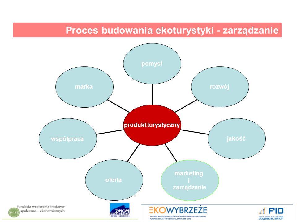 marka współpraca oferta marketing i zarządzanie jakość rozwój pomysł produkt turystyczny Proces budowania ekoturystyki - zarządzanie