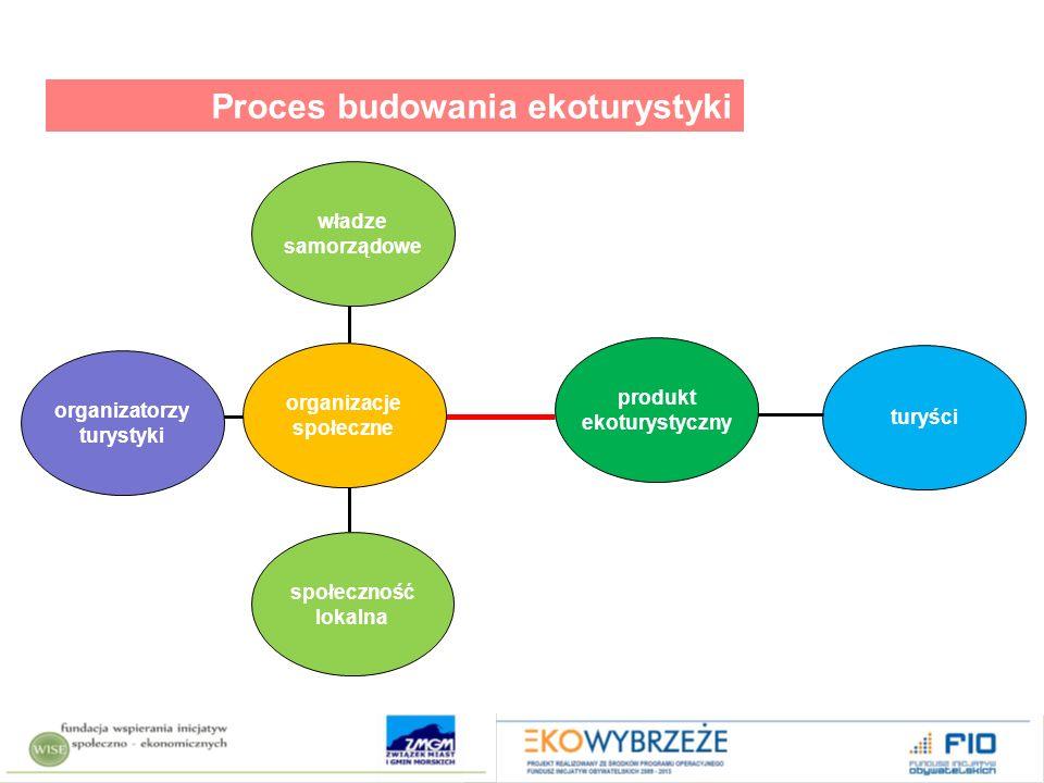 analiza – audyt – zebranie informacji; wypracowanie strategii; konsultacje i wdrożenie strategii; zarządzanie produktem ekoturystycznym marketing Proces budowania ekoturystyki