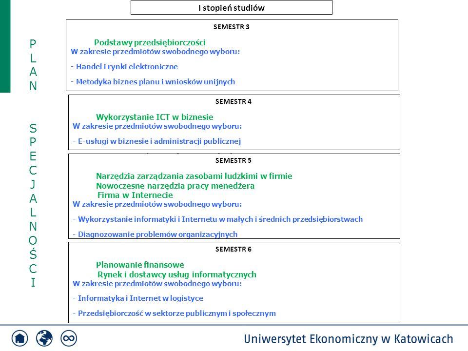 PLAN SPECJALNOŚCIPLAN SPECJALNOŚCI SEMESTR 3 Podstawy przedsiębiorczości W zakresie przedmiotów swobodnego wyboru: - Handel i rynki elektroniczne - Metodyka biznes planu i wniosków unijnych SEMESTR 4 Wykorzystanie ICT w biznesie W zakresie przedmiotów swobodnego wyboru: - E-usługi w biznesie i administracji publicznej - Nowoczesne metody zarządzania przedsiębiorstwem SEMESTR 5 Narzędzia zarządzania zasobami ludzkimi w firmie Nowoczesne narzędzia pracy menedżera Firma w Internecie W zakresie przedmiotów swobodnego wyboru: - Wykorzystanie informatyki i Internetu w małych i średnich przedsiębiorstwach - Diagnozowanie problemów organizacyjnych SEMESTR 6 Planowanie finansowe Rynek i dostawcy usług informatycznych W zakresie przedmiotów swobodnego wyboru: - Informatyka i Internet w logistyce - Przedsiębiorczość w sektorze publicznym i społecznym I stopień studiów