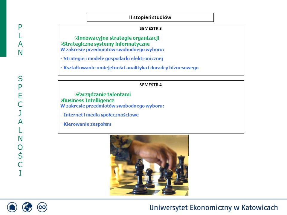 SEMESTR 3  Innowacyjne strategie organizacji  Strategiczne systemy informatyczne W zakresie przedmiotów swobodnego wyboru: - Strategie i modele gospodarki elektronicznej - Kształtowanie umiejętności analityka i doradcy biznesowego SEMESTR 4  Zarządzanie talentami  Business Intelligence W zakresie przedmiotów swobodnego wyboru: - Internet i media społecznościowe - Kierowanie zespołem II stopień studiów PLAN SPECJALNOŚCIPLAN SPECJALNOŚCI