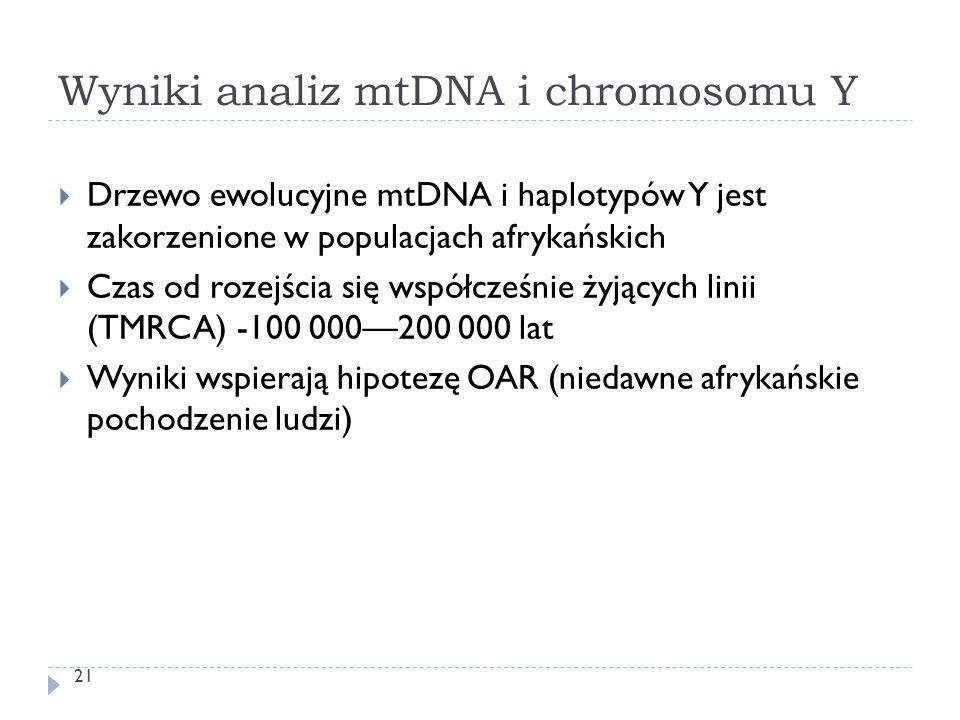 Wyniki analiz mtDNA i chromosomu Y 21  Drzewo ewolucyjne mtDNA i haplotypów Y jest zakorzenione w populacjach afrykańskich  Czas od rozejścia się ws
