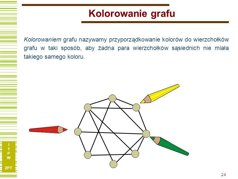 I T P W ZPT 24 Kolorowanie grafu Kolorowaniem grafu nazywamy przyporządkowanie kolorów do wierzchołków grafu w taki sposób, aby żadna para wierzchołków sąsiednich nie miała takiego samego koloru.