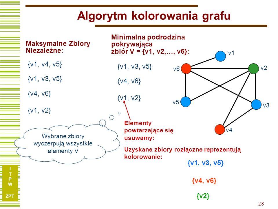 I T P W ZPT 28 Algorytm kolorowania grafu {v1, v3, v5} {v1, v4, v5} Maksymalne Zbiory Niezależne: {v4, v6} Elementy powtarzające się usuwamy: Wybrane zbiory wyczerpują wszystkie elementy V {v1, v2} Minimalna podrodzina pokrywająca zbiór V = {v1, v2,…, v6}: {v1, v3, v5} {v4, v6} {v1, v2} {v1, v3, v5} {v4, v6} {v2} Uzyskane zbiory rozłączne reprezentują kolorowanie: v1 v2 v3 v4 v5 v6