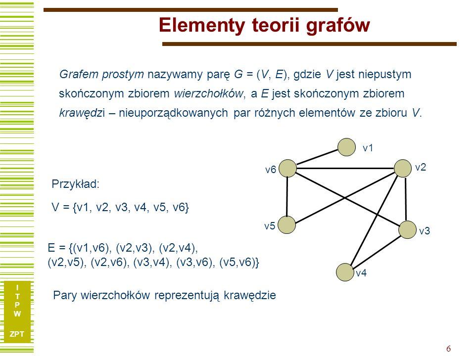 I T P W ZPT 6 Elementy teorii grafów E = {(v1,v6), (v2,v3), (v2,v4), (v2,v5), (v2,v6), (v3,v4), (v3,v6), (v5,v6)} V = {v1, v2, v3, v4, v5, v6} Grafem prostym nazywamy parę G = (V, E), gdzie V jest niepustym skończonym zbiorem wierzchołków, a E jest skończonym zbiorem krawędzi – nieuporządkowanych par różnych elementów ze zbioru V.