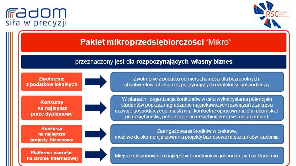 Pakiet mikroprzedsiębiorczości Mikro Zwolnienie z podatków lokalnych Zwolnienie z podatku od nieruchomości dla bezrobotnych, absolwentów lub osób rozpoczynających działalność gospodarczą.