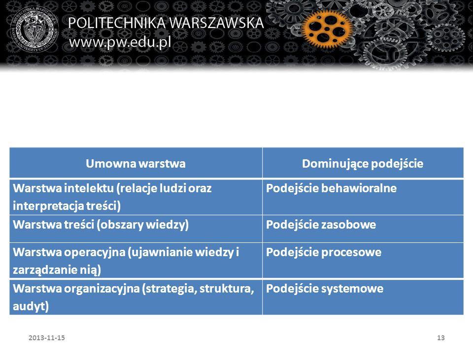 13 Umowna warstwaDominujące podejście Warstwa intelektu (relacje ludzi oraz interpretacja treści) Podejście behawioralne Warstwa treści (obszary wiedz