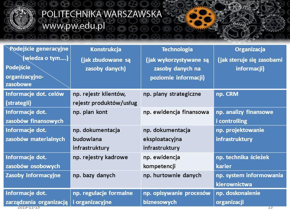 15 Podejście generacyjne (wiedza o tym….) Podejście organizacyjno- zasobowe Konstrukcja (jak zbudowane są zasoby danych) Technologia (jak wykorzystywa