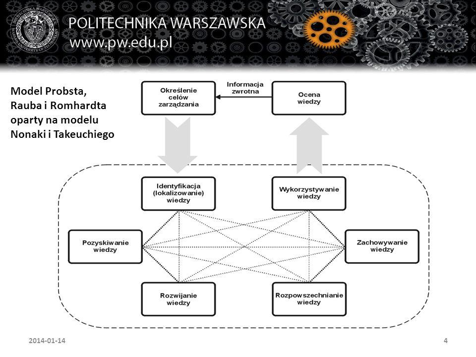 5 Proces zarządzania wiedzą (2) Sam proces zarządzania wiedzą powinien być postrzegany analogicznie do procesu zarządzania jakością.