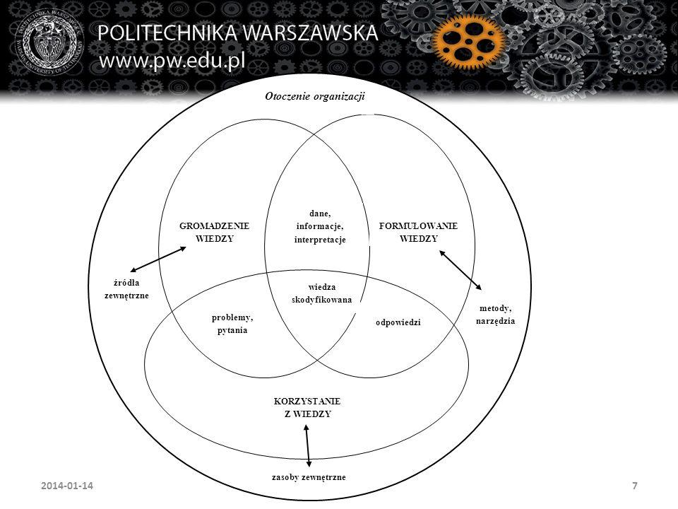 8 Domena zarządzania przedsiębiorstwem, w tym nadzorowania zarządzania wiedzą Domena bezpośredniego zarządzania wiedzą Domena procesów biznesowych (korzystających z wiedzy) Spirala doskonalenia gromadzenia wiedzy Spirala doskonalenia formułowania wiedzy (kodyfikowania) Spirala doskonalenia korzystania z wiedzy 2014-01-14