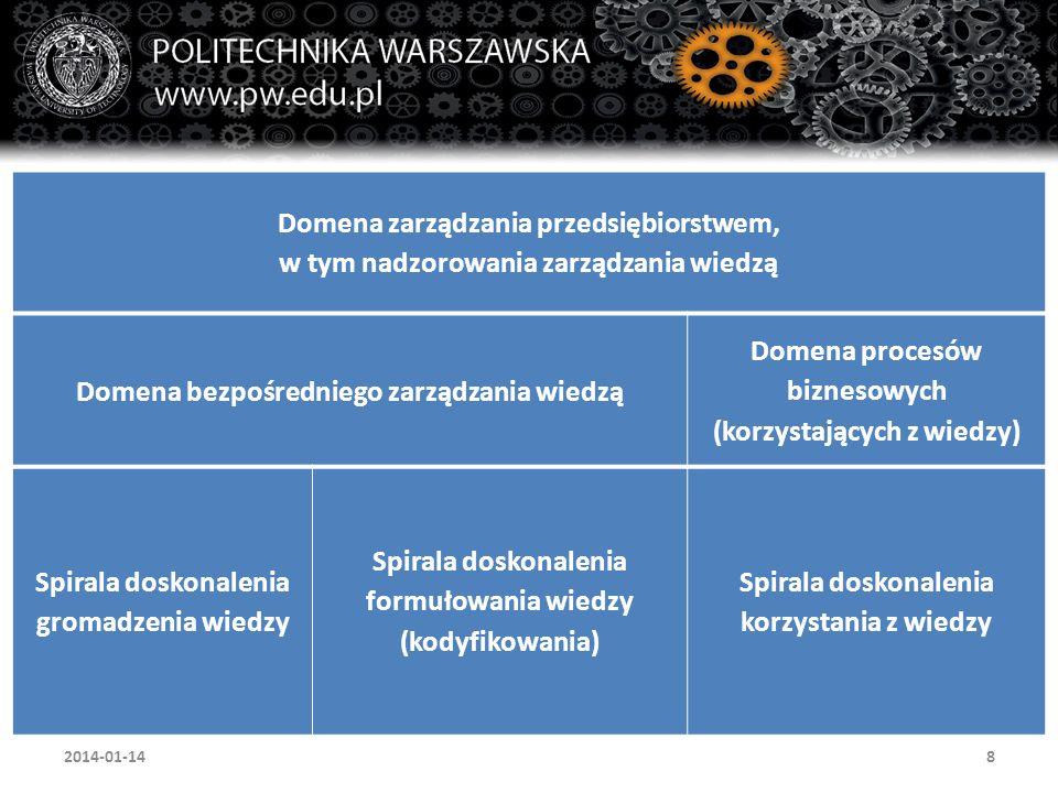 8 Domena zarządzania przedsiębiorstwem, w tym nadzorowania zarządzania wiedzą Domena bezpośredniego zarządzania wiedzą Domena procesów biznesowych (ko