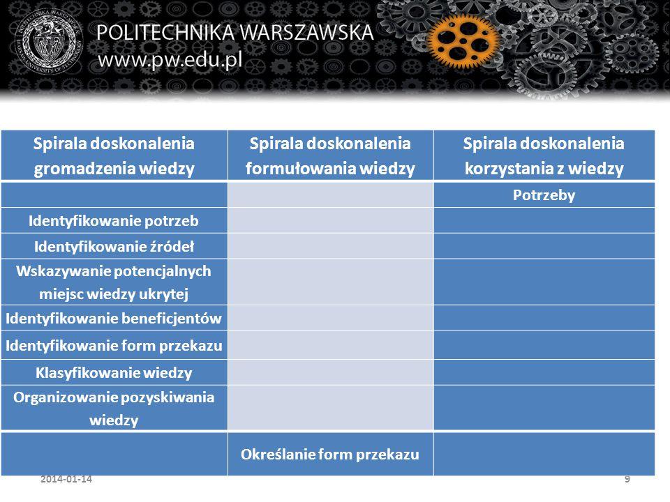10 Spirala doskonalenia gromadzenia wiedzy Spirala doskonalenia formułowania wiedzy Spirala doskonalenia korzystania z wiedzy Dobór metod/narzędzi wyszukiwania Opisy obszarów wiedzy Opisy zagadnień w ramach obszarów Opisy problemów w ramach zagadnień Formułowanie odpowiedzi w ramach problemów Postępowania nietypowe Archiwowanie wiedzy Dokumentacja korzystania z wiedzy Szkolenia z korzystania z wiedzy 2013-11-15