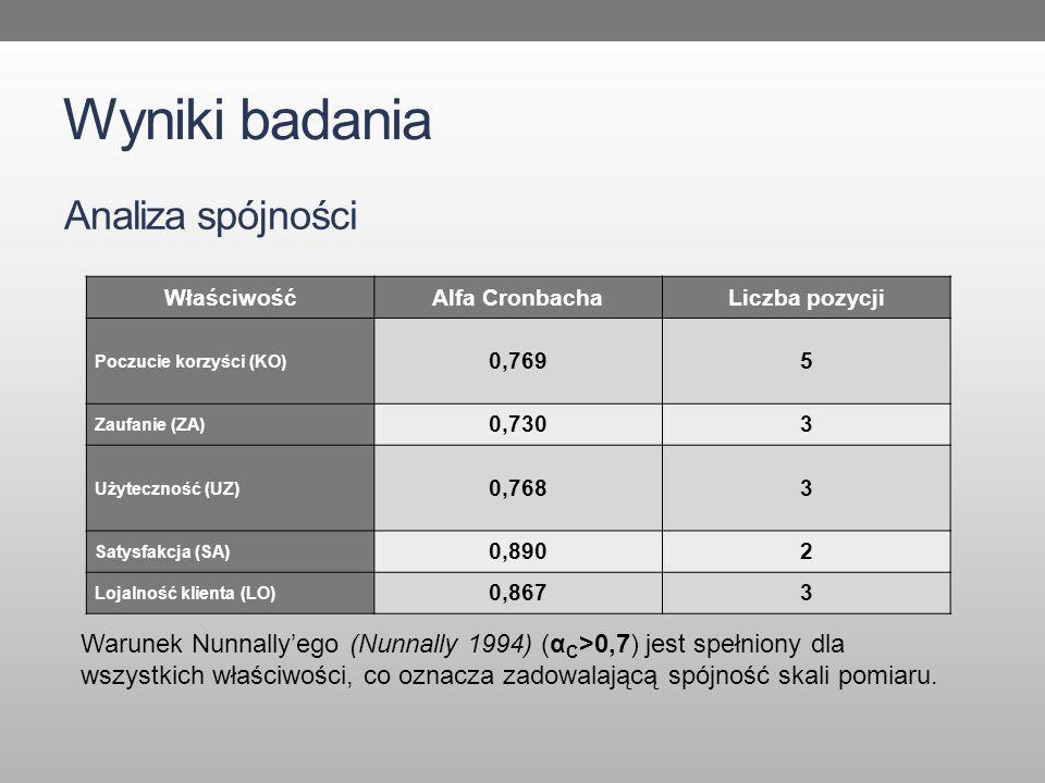 Wyniki badania Analiza spójności WłaściwośćAlfa CronbachaLiczba pozycji Poczucie korzyści (KO) 0,7695 Zaufanie (ZA) 0,7303 Użyteczność (UZ) 0,7683 Satysfakcja (SA) 0,8902 Lojalność klienta (LO) 0,8673 Warunek Nunnally'ego (Nunnally 1994) (α C >0,7) jest spełniony dla wszystkich właściwości, co oznacza zadowalającą spójność skali pomiaru.