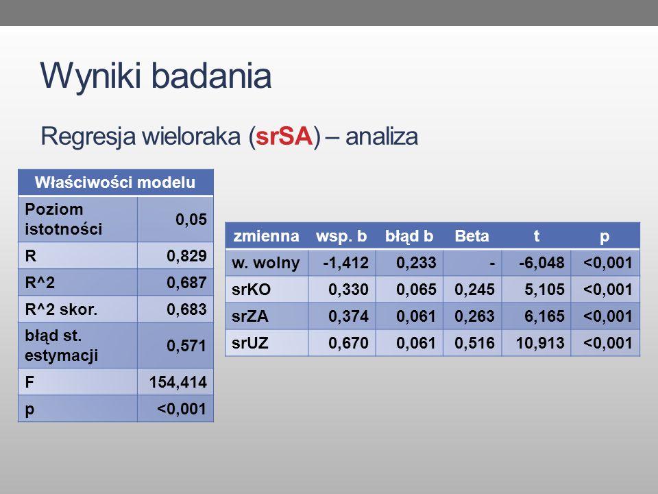 Wyniki badania Regresja wieloraka (srSA) – analiza Właściwości modelu Poziom istotności 0,05 R0,829 R^20,687 R^2 skor.0,683 błąd st. estymacji 0,571 F