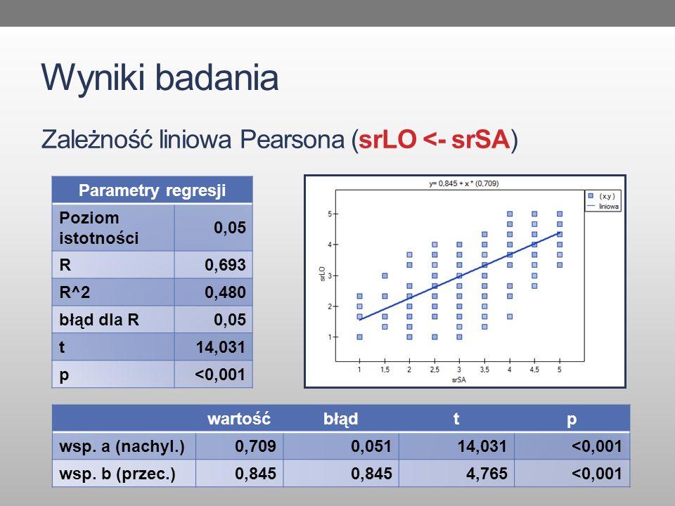 Wyniki badania Zależność liniowa Pearsona (srLO <- srSA) Parametry regresji Poziom istotności 0,05 R0,693 R^20,480 błąd dla R0,05 t14,031 p<0,001 wartośćbłądtp wsp.