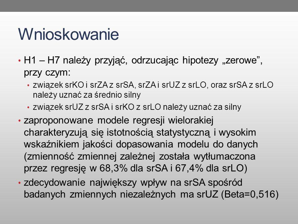 """Wnioskowanie H1 – H7 należy przyjąć, odrzucając hipotezy """"zerowe , przy czym: związek srKO i srZA z srSA, srZA i srUZ z srLO, oraz srSA z srLO należy uznać za średnio silny związek srUZ z srSA i srKO z srLO należy uznać za silny zaproponowane modele regresji wielorakiej charakteryzują się istotnością statystyczną i wysokim wskaźnikiem jakości dopasowania modelu do danych (zmienność zmiennej zależnej została wytłumaczona przez regresję w 68,3% dla srSA i 67,4% dla srLO) zdecydowanie największy wpływ na srSA spośród badanych zmiennych niezależnych ma srUZ (Beta=0,516)"""