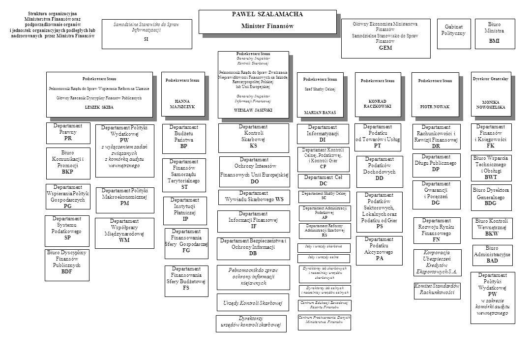 Struktura organizacyjna Ministerstwa Finansów oraz podporządkowanie organów i jednostek organizacyjnych podległych lub nadzorowanych przez Ministra Finansów Biuro Dyrektora Generalnego BDG Departament Administracji Podatkowej AP Departament Wywiadu Skarbowego WS Departament Informatyzacji DI Departament Instytucji Płatniczej IP Departament Systemu Podatkowego SP Departament Budżetu Państwa BP Departament Finansowania Sfery Gospodarczej FG Departament Finansów Samorządu Terytorialnego ST Departament Podatku od Towarów i Usług PT Departament Podatków Sektorowych, Lokalnych oraz Podatku od Gier PS Departament Wspierania Polityk Gospodarczych PG Biuro Wsparcia Technicznego i Obsługi BWT Departament Finansów i Księgowości FK Departament Współpracy Międzynarodowej WM Departament Służby Celnej SC Departament Ceł DC Departament Kontroli Celnej, Podatkowej, i Kontroli Gier CP Biuro Dyscypliny Finansów Publicznych BDF Biuro Kontroli Wewnętrznej BKW Departament Bezpieczeństwa i Ochrony Informacji DB Departament Ochrony Interesów Finansowych Unii Europejskiej DO Departament Kontroli Skarbowej KS Biuro Administracyjne BAD Departament Informacji Finansowej IF Biuro Ministra BMI Departament Finansowania Sfery Budżetowej FS Departament Podatku Akcyzowego PA Departament Podatków Dochodowych DD Departament Rachunkowości i Rewizji Finansowej DR Departament Prawny PR Departament Długu Publicznego DP Dyrektor Generalny MONIKA NOWOSIELSKA Dyrektor Generalny MONIKA NOWOSIELSKA Podsekretarz Stanu Generalny Inspektor Kontroli Skarbowej Pełnomocnik Rządu do Spraw Zwalczania Nieprawidłowości Finansowych na Szkodę Rzeczypospolitej Polskiej lub Unii Europejskiej Generalny Inspektor Informacji Finansowej WIESŁAW JASIŃSKI Podsekretarz Stanu Generalny Inspektor Kontroli Skarbowej Pełnomocnik Rządu do Spraw Zwalczania Nieprawidłowości Finansowych na Szkodę Rzeczypospolitej Polskiej lub Unii Europejskiej Generalny Inspektor Informacji Finansowej WIESŁAW JASIŃSKI Podsekretarz Stanu Szef Służby Celnej