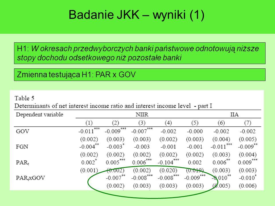 Badanie JKK – wyniki (1) H1: W okresach przedwyborczych banki państwowe odnotowują niższe stopy dochodu odsetkowego niż pozostałe banki Zmienna testująca H1: PAR x GOV
