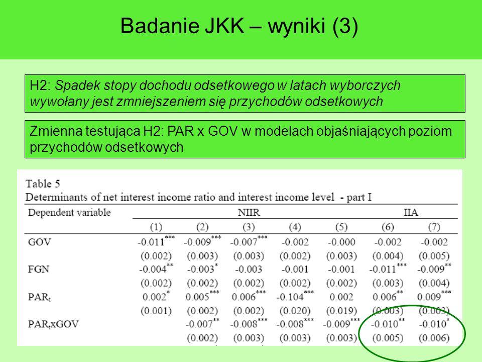 Badanie JKK – wyniki (3) H2: Spadek stopy dochodu odsetkowego w latach wyborczych wywołany jest zmniejszeniem się przychodów odsetkowych Zmienna testująca H2: PAR x GOV w modelach objaśniających poziom przychodów odsetkowych