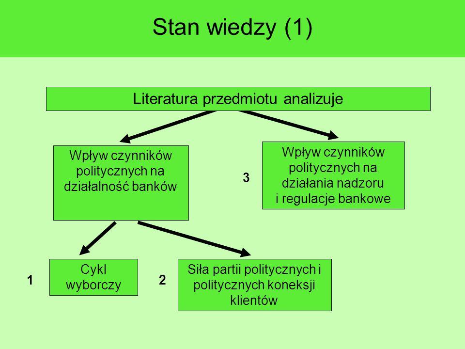 Stan wiedzy (1) Wpływ czynników politycznych na działania nadzoru i regulacje bankowe Wpływ czynników politycznych na działalność banków Literatura przedmiotu analizuje Cykl wyborczy Siła partii politycznych i politycznych koneksji klientów 1 2 3