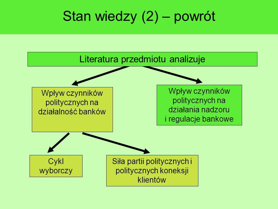 Stan wiedzy (2) – powrót Wpływ czynników politycznych na działania nadzoru i regulacje bankowe Wpływ czynników politycznych na działalność banków Literatura przedmiotu analizuje Cykl wyborczy Siła partii politycznych i politycznych koneksji klientów