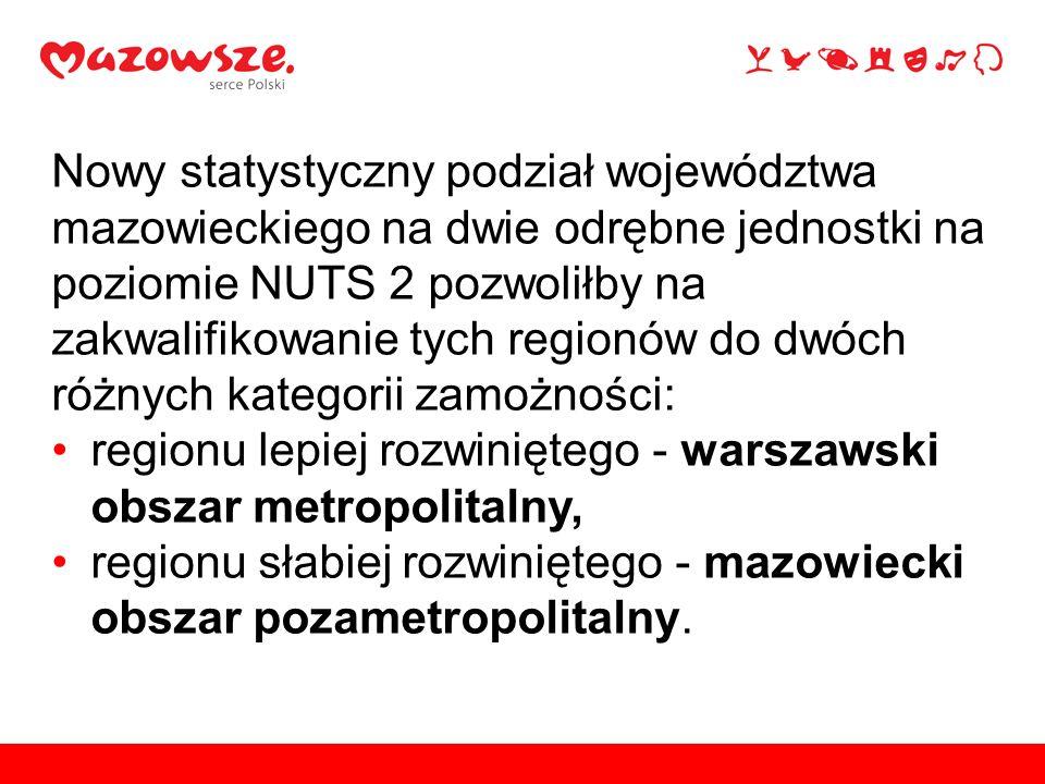 Nowy statystyczny podział województwa mazowieckiego na dwie odrębne jednostki na poziomie NUTS 2 pozwoliłby na zakwalifikowanie tych regionów do dwóch