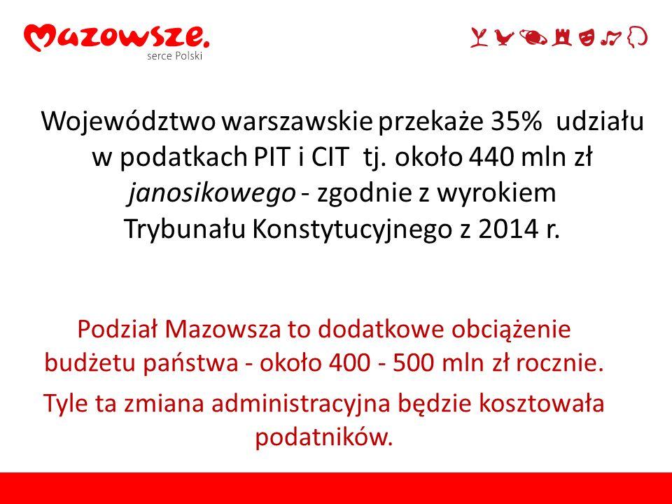 Województwo warszawskie przekaże 35% udziału w podatkach PIT i CIT tj. około 440 mln zł janosikowego - zgodnie z wyrokiem Trybunału Konstytucyjnego z