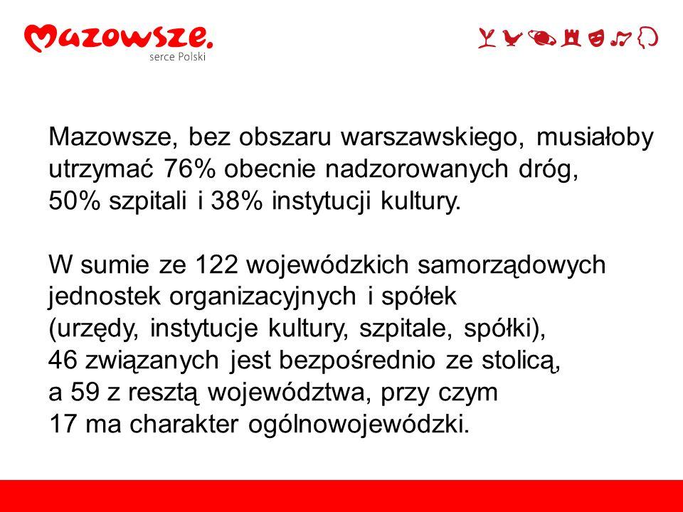 Mazowsze, bez obszaru warszawskiego, musiałoby utrzymać 76% obecnie nadzorowanych dróg, 50% szpitali i 38% instytucji kultury. W sumie ze 122 wojewódz