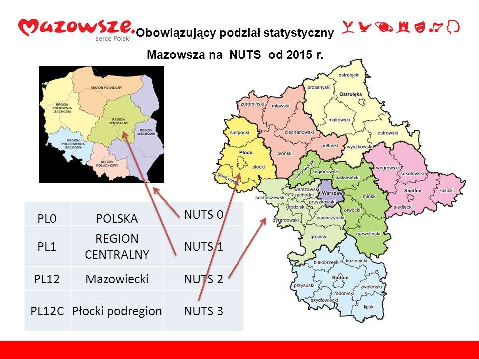 Polska jest jednostką statystyczną NUTS 0 i na potrzeby unijnych obliczeń podzielona została na kilka makroregionów, czyli NUTS 1 (Mazowsze jest częścią Makroregionu Centralnego).