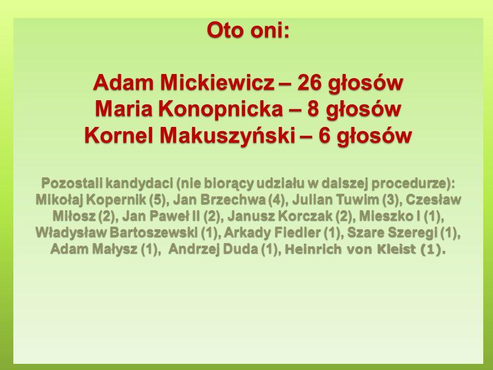 Oto oni: Adam Mickiewicz – 26 głosów Maria Konopnicka – 8 głosów Kornel Makuszyński – 6 głosów Pozostali kandydaci (nie biorący udziału w dalszej proc