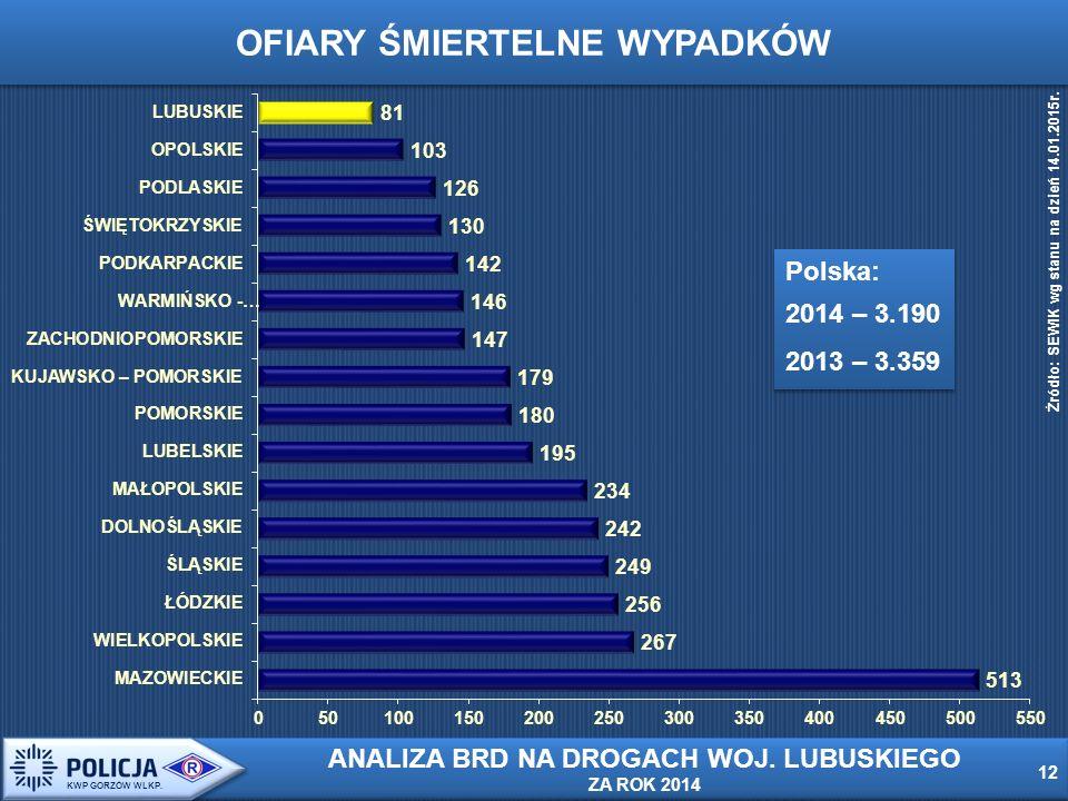OFIARY ŚMIERTELNE WYPADKÓW Polska: 2014 – 3.190 2013 – 3.359 Polska: 2014 – 3.190 2013 – 3.359 Źródło: SEWIK wg stanu na dzień 14.01.2015r.