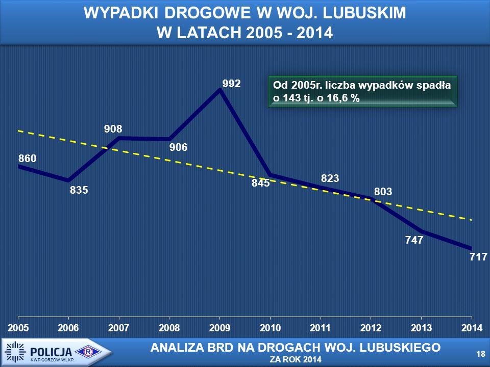 Od 2005r. liczba wypadków spadła o 143 tj. o 16,6 % 18 KWP GORZÓW WLKP.