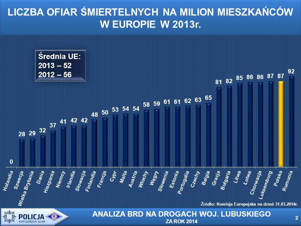 3 3 KWP GORZÓW WLKP.LICZBA ZABITYCH PIESZYCH W WYBRANYCH KRAJACH EUROPY W 2013r.