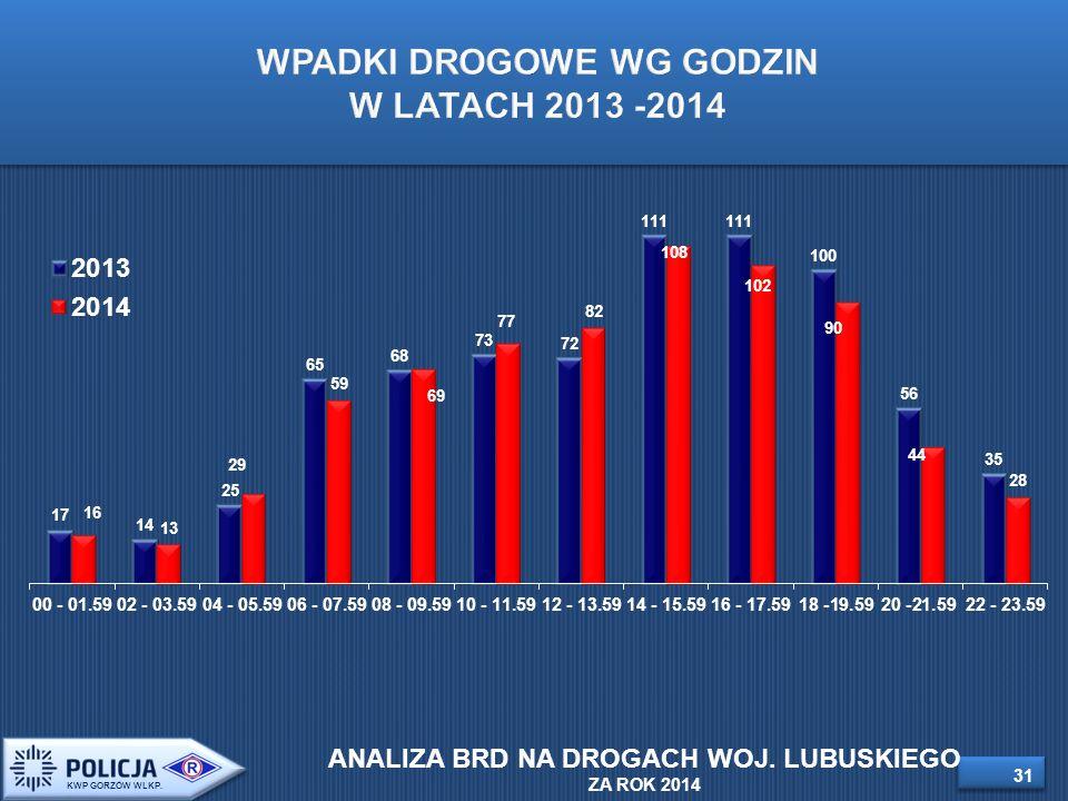 31 WPADKI DROGOWE WG GODZIN W LATACH 2013 -2014 KWP GORZÓW WLKP.