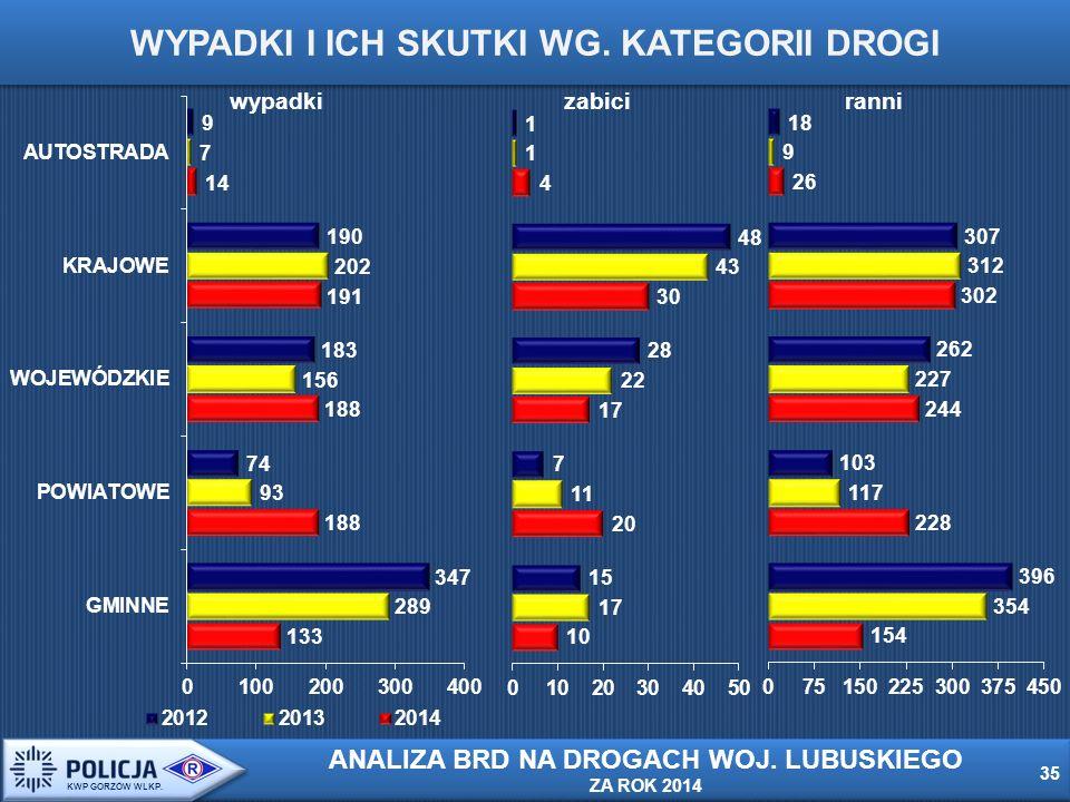wypadkizabiciranni WYPADKI I ICH SKUTKI WG. KATEGORII DROGI 35 KWP GORZÓW WLKP.