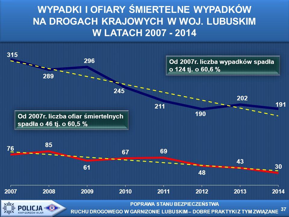 Od 2007r. liczba wypadków spadła o 124 tj.