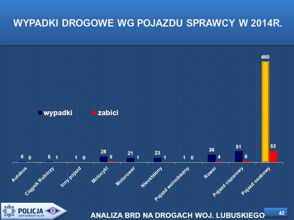 42 WYPADKI DROGOWE WG POJAZDU SPRAWCY W 2014R. KWP GORZÓW WLKP.