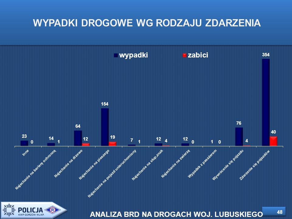 48 WYPADKI DROGOWE WG RODZAJU ZDARZENIA KWP GORZÓW WLKP.