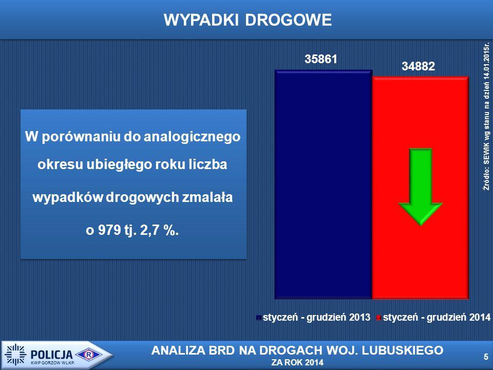Od 2005r.liczba wypadków zmalała o 13.218 tj. o 27,5 % 6 6 KWP GORZÓW WLKP.
