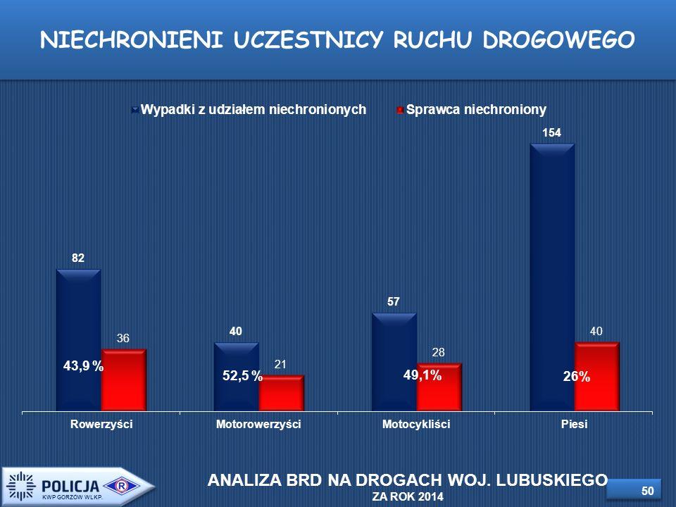 NIECHRONIENI UCZESTNICY RUCHU DROGOWEGO 43,9 % 50 KWP GORZÓW WLKP.