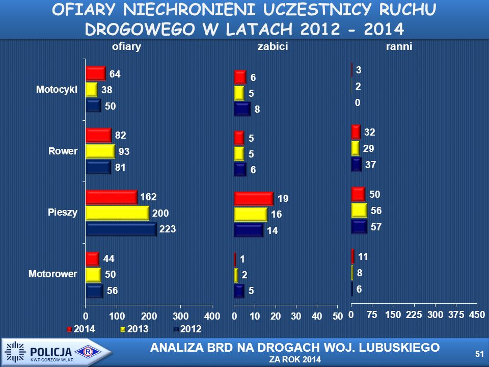 ofiaryzabiciranni OFIARY NIECHRONIENI UCZESTNICY RUCHU DROGOWEGO W LATACH 2012 - 2014 51 KWP GORZÓW WLKP.
